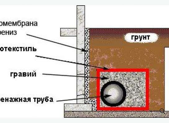 """Геотекстиль """"Геотекс"""", плотность 250гр. /м2 в Новосибирске фото 3"""