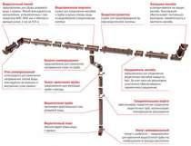 Водосточные системы, в г.Кокшетау