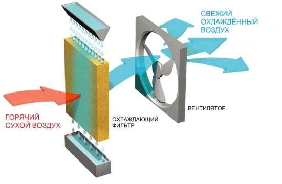 Испарительные панели для охлаждения промышленных зданий