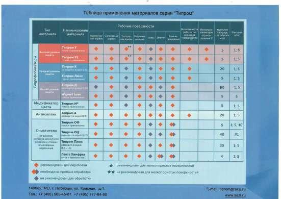 Типром Плюс Очиститель от солевых отложений (высолов), цемен в г. Ташкент Фото 1