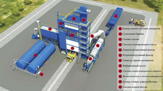 Асфальто-бетонные заводы от 5т/ч. Бетононасосы. Узлы р-бет