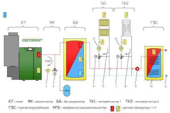 Котельная пеллетная автоматизированная Светлобор ВД 16 в Набережных Челнах Фото 2